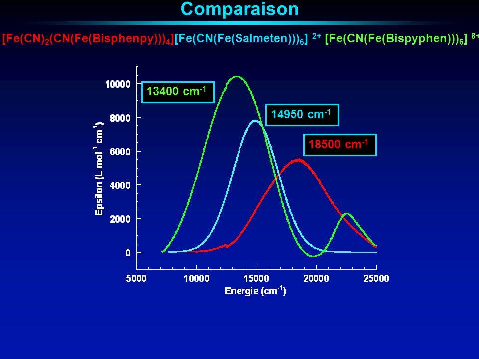 Comparaison [Fe(CN)2(CN(Fe(Bisphenpy)))4] [Fe(CN(Fe(Salmeten)))6] 2+